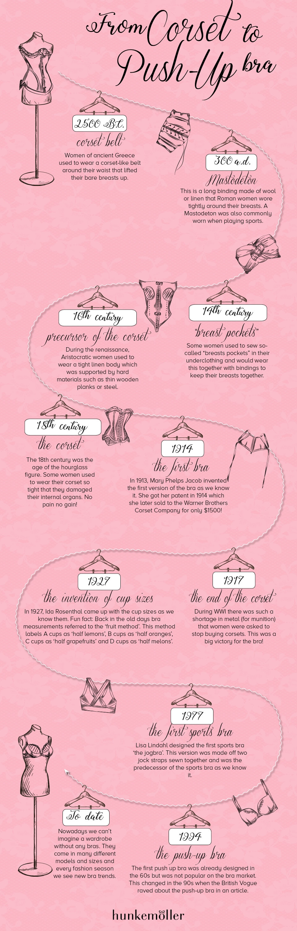 Evolution of the bra